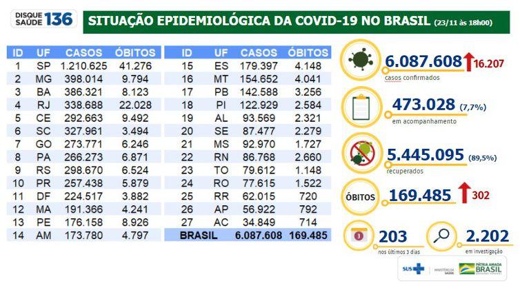 Situação epidemiológica da covid-19 no Brasil 23/11/2020