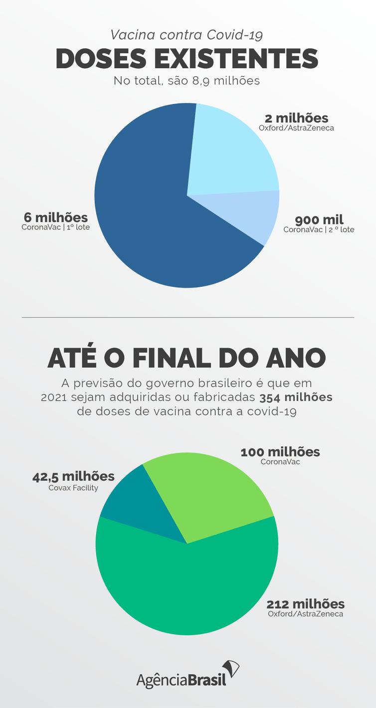 Vacina contra covid-19 no Brasil.