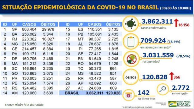 Boletim epidemiológico do novo coronarírus em 30/08/2020