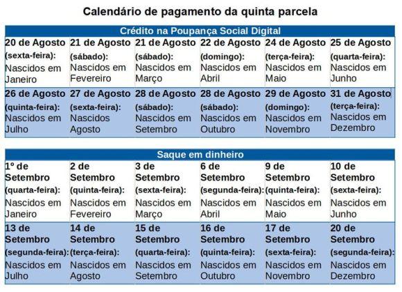 Calendário de pagamento da quinta parcela do auxilio emergencial de 2021