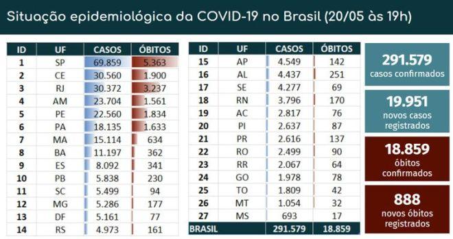 Boletim epidemiológico covid-19.