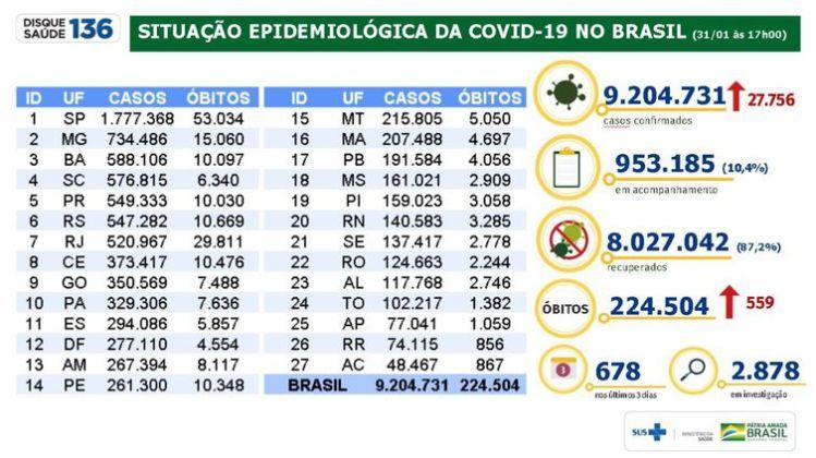 boletim epidemiológico Ministério da Saúde 31.01.2021
