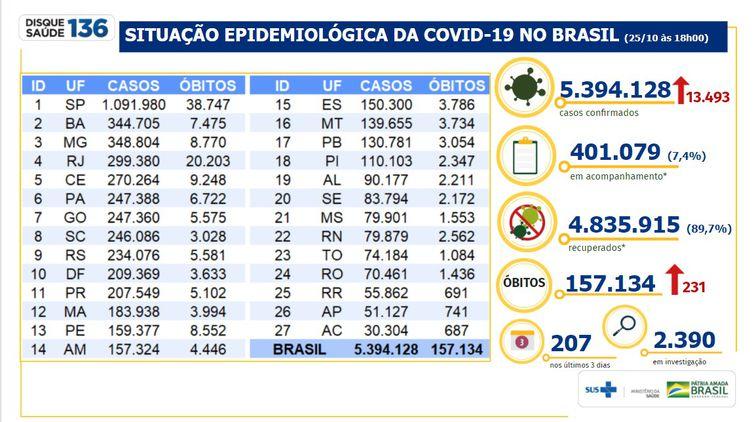 Atualização em 25/10/2020 dos dados do Ministério da Saúde
