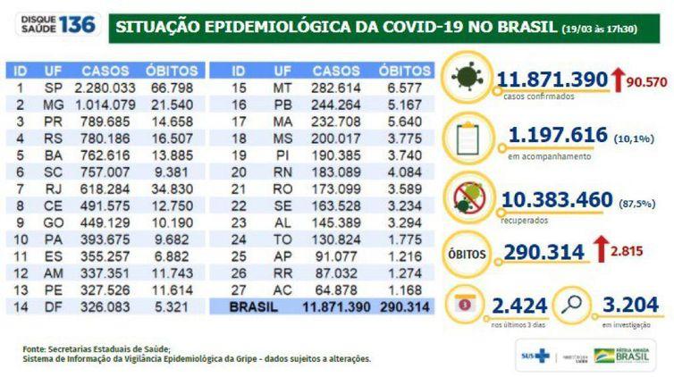 Situação epidemiológica da covid-19 no Brasil. (19.03.2021)