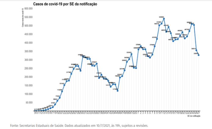 Distribuição dos novos registros de casos por covid-19 por semana epidemiológica de notificação. Brasil, 2020-21