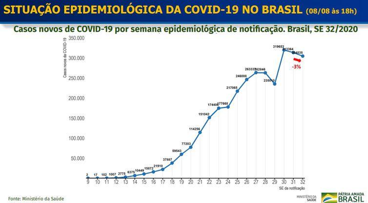 Situação Epidemiológica covid-19