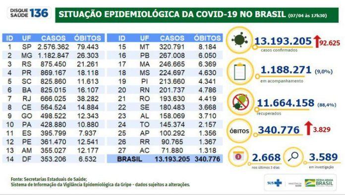 Situação epidemiológica da covid-19 no Brasil (07.04.2021).
