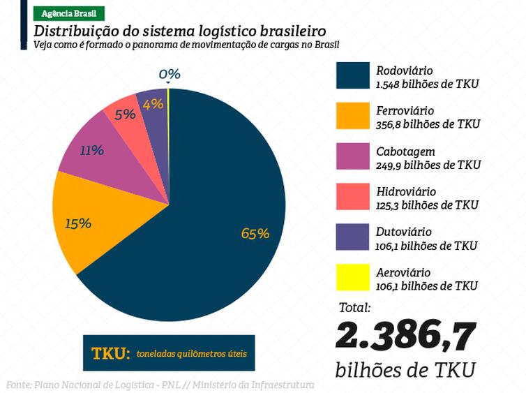 Infográfico mostra a participação dos diferentes tipos de transporte no tráfego de cargas, insumos e mercadorias no Brasil.