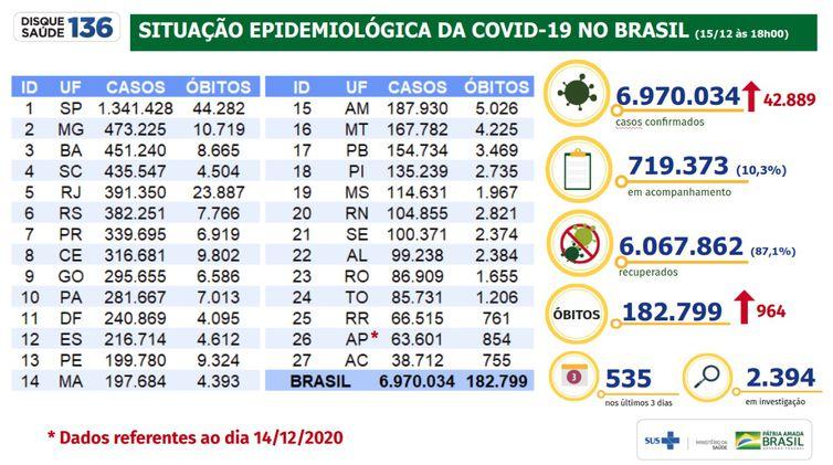 Situação epidemiológica da covid-19 no Brasil 15/12/2020