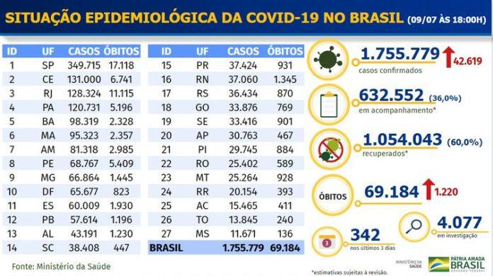 Ministério da Saúde divulga dados da pandemia do novo coronavírus nesta quinta-feira (9)