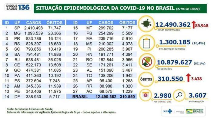 Situação epidemiológica da covid-19 no Brasil. (27/03/2021)