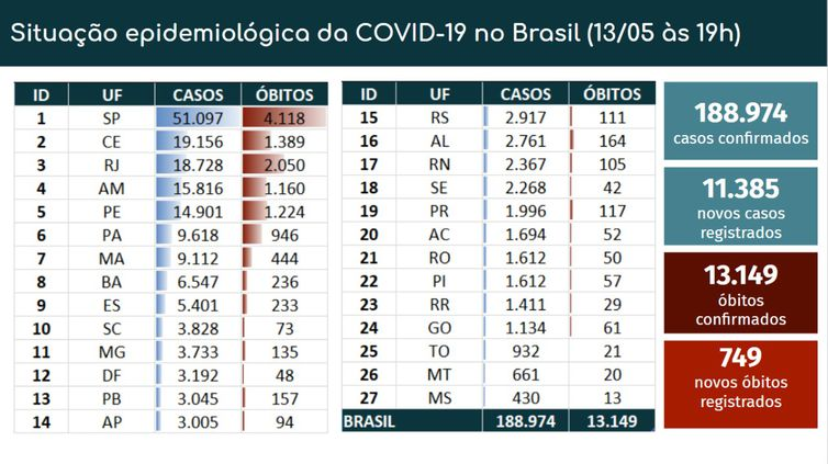 Boletim epidemiológico - covid-19.