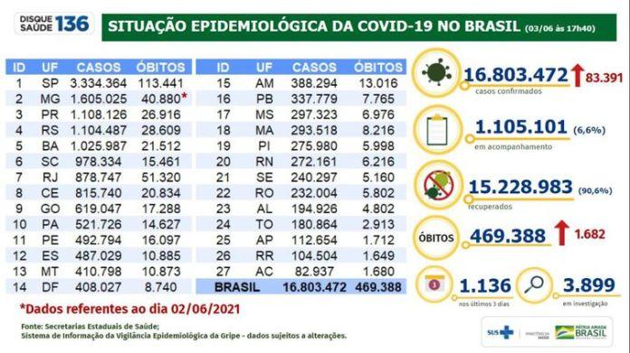 Boletim epidemiológico covid-19 03.06-2021