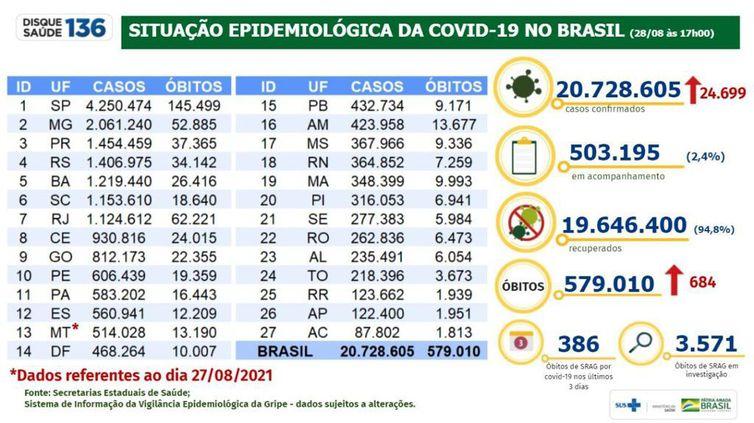 Boletim epidemiológico do Ministério da Saúde mostra evolução dos números da pandemia no Brasil.