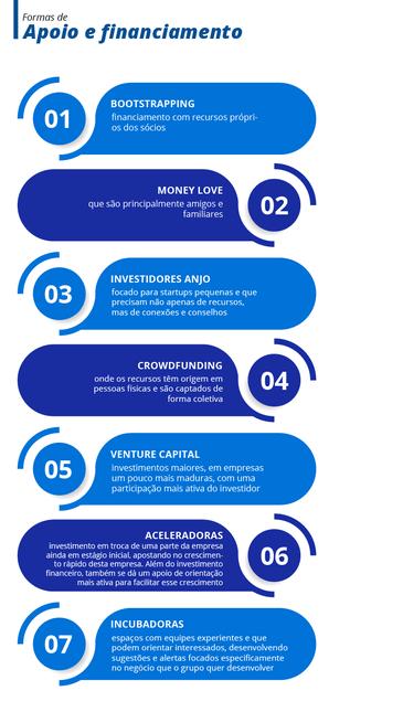 Startup formas de apoio e financiamento