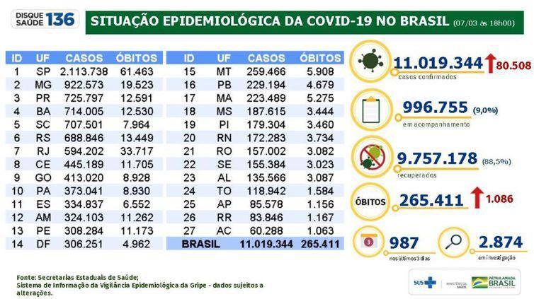Situação epidemiológica 07.03.2021