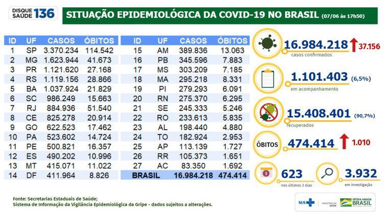 Boletim epidemiológico do Ministério da Saúde mostra a evolução dos números da pandemia de covid-19 no Brasil.