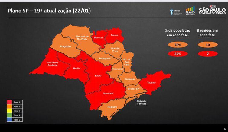 Mudanças no Plano São Paulo