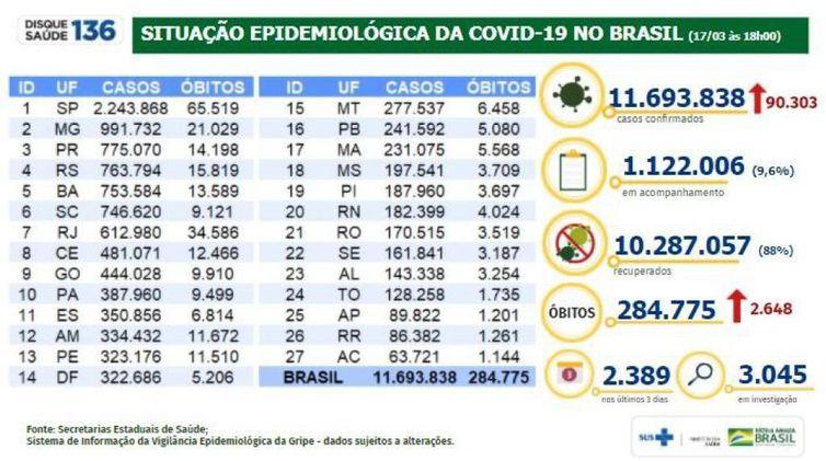 Boletim do Ministério da Saúde atualiza os números da pandemia.