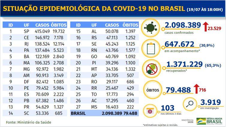 Balanço  do Ministério da Saúde, divulgado no domingo (19), com dados consolidados da covid-19 no país.