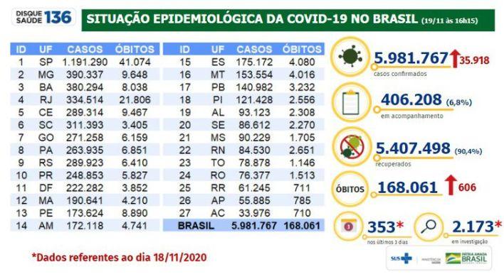 Situação epidemiológica da covid-19 no Brasil 19/11/2020