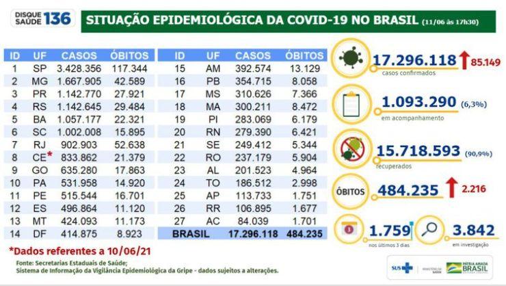 Boletim epidemiológico mostra a evolução da pandemia de covid-19 no Brasil.