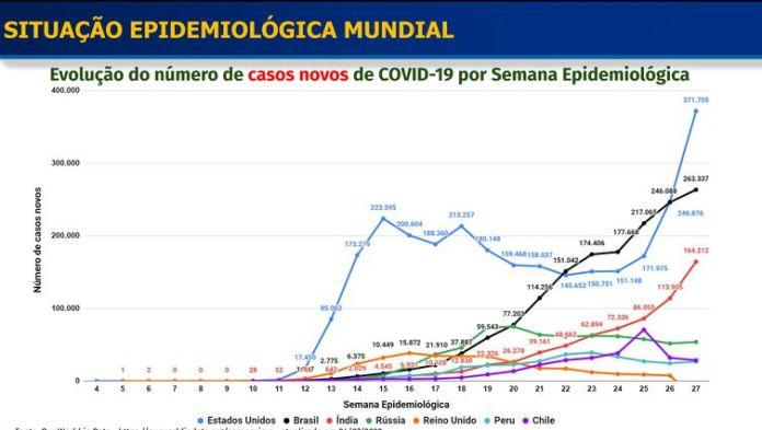 Slides mostram a evolução nas ações de combate ao novo coronavírus.