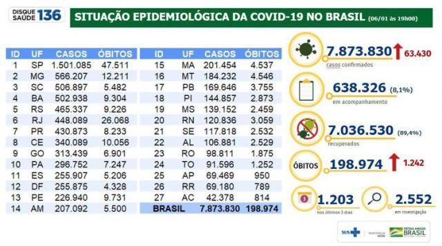 Gráfico do Ministério da Saúde atualiza dados sobre a pandemia de covid-19.
