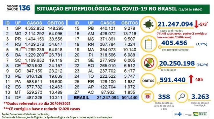 Boletim Covid-19 21-09-2021