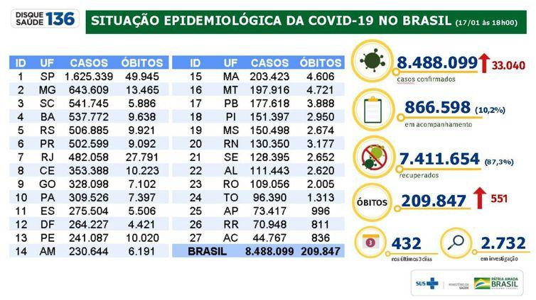 Situação epidemiológica da covid-19 no Brasil em 17/01/2021