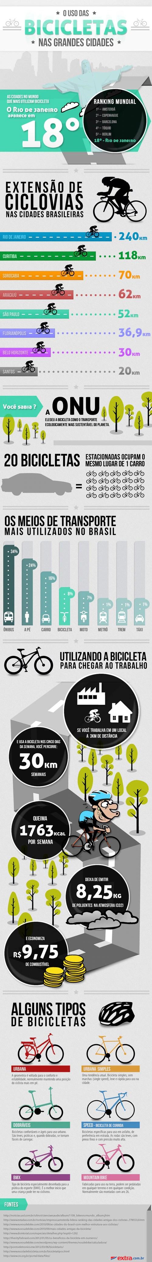 O uso das bicicletas nas grandes cidades