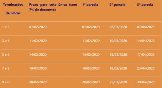 Resultado de imagem para Em Pernambuco começa o prazo para pagamento do IPVA 2020