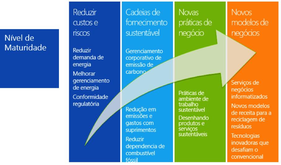 Seguindo esta sequência fica mais fácil identificar e planejar uma implantação de sustentabilidade ambiental para a área de TI.