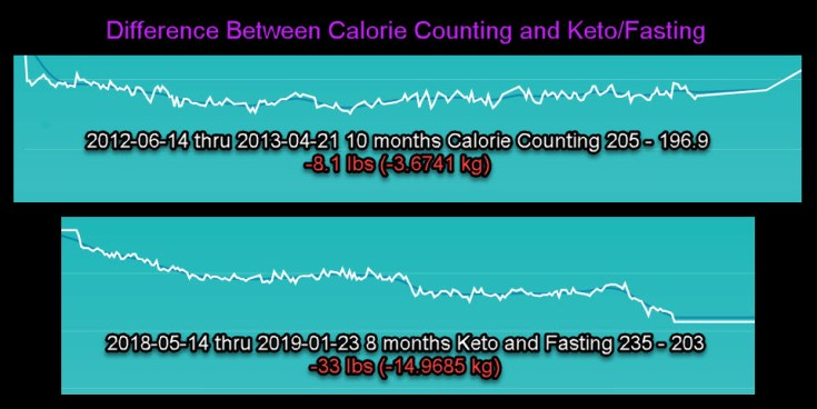 Statistical Data Between Calorie Counting and Keto/Fasting. CICO had very little decline over 10 month with weight gain at the end. Keto/Fasting had sharp decline over 8 months and able to maintain weight when using a modified Keto plan.