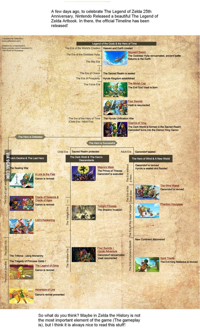 official zelda timeline 9gag