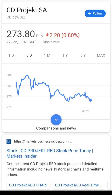 How To Buy Cd Projekt Red Stock : projekt, stock, Projekt, Stock, Still, Declining, After, Delay, Announcement