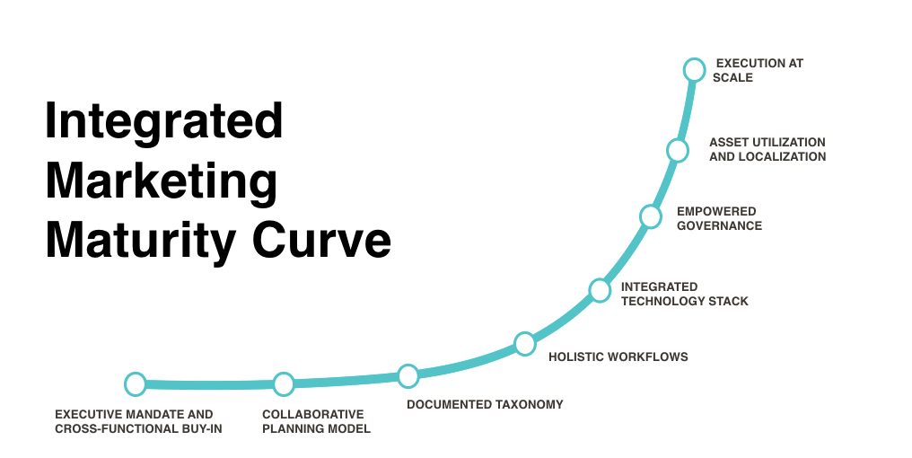The Next Evolution of Content Marketing: Creating