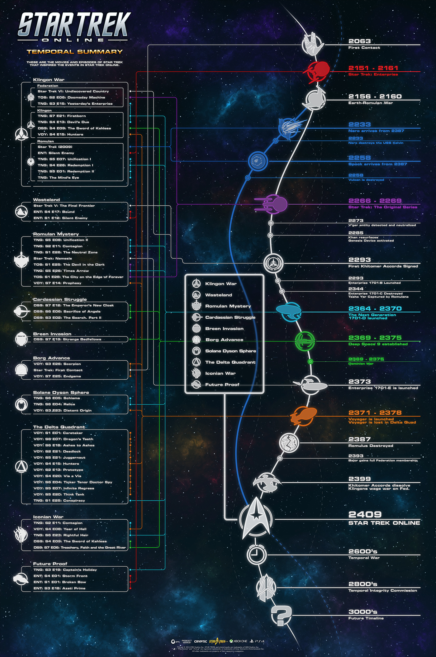 Where the Star Trek TV Shows Fit In the Prime Timeline