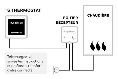 411CInOzr0L [Bon Plan Netatmo] Honeywell Thermostat Programmable et Connectable Filaire T6
