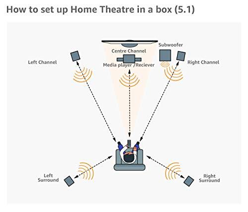 Yamaha HTR-3072 5.1 Channel AVR (Bluetooth, 4K, USB, Dolby Audio, DTS-HD, 100 Watts 6 Ohms)