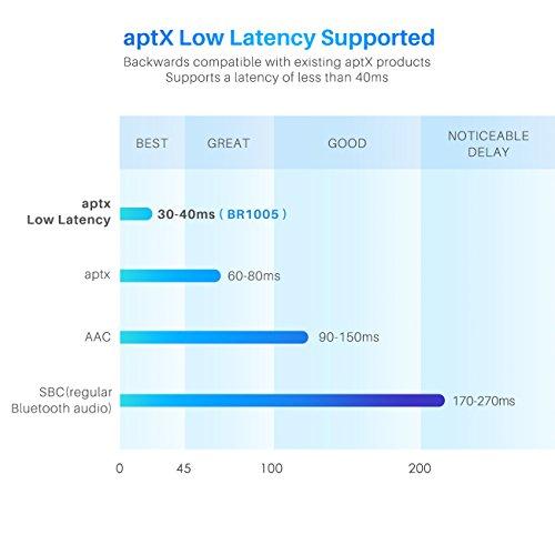 Inateck Bluetooth 4.1aptX Low Latency di trasmettitore e ricevitore SBC, ottico digitale Toslink, 3,5mm aux e RCA Cavo per TV, Impianto Hifi