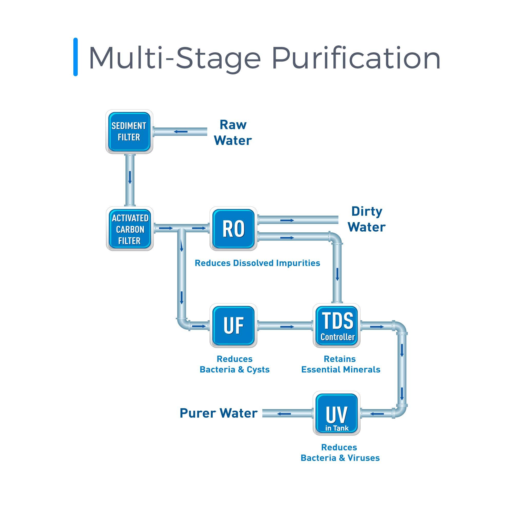 Best Kent Water Purifier Models 2019 - UV, UF, RO Purifiers