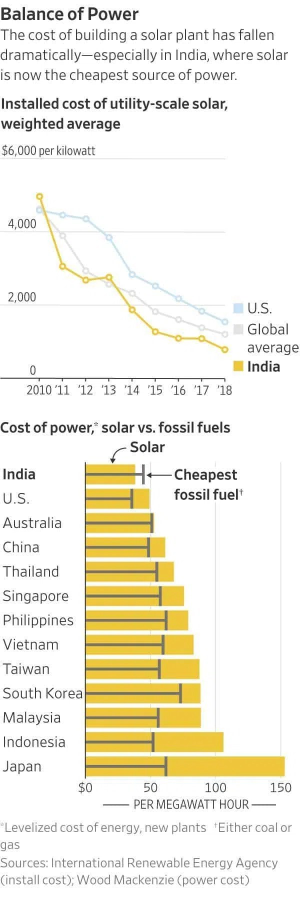 Installed cost of utility-scale solar, weighted average.