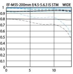 EF-M 55–200mm f/4.5–6.3 IS STM
