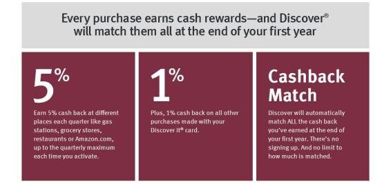 Image result for discover it cashback match