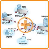 ZyWALL110 Application Diagram