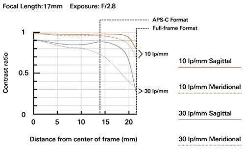 Tamron-17-28mm-f28-Di-III-RXD-for-Sony-Mirrorless-Full-Frame-E-Mount-Tamron-6-Year-Limited-USA-Warranty