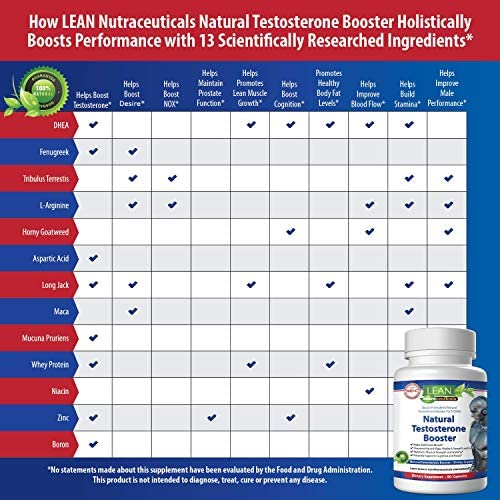 Lean Nutraceuticals Md Certified Testosterone Booster for Men Supplement Natural Actives Metabolism Booster Muscle Builder Tongkat Ali, Tribulus Territis, Horny Goat, Dhea, DAA, Fenugreek 90 Caps 2