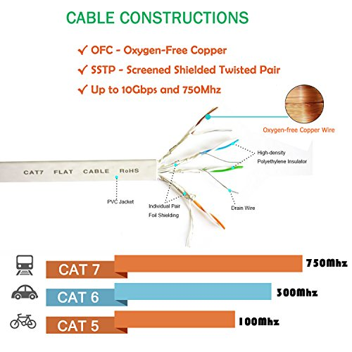 512MCc1DBiL - 10m Cat 7 Ethernet Cable - Fastest Cat7 Flat Ethernet Patch Cables 750Mhz 10GB - Internet Cable for Xbox,PS4,PS3,Modem,Router,LAN,Switch-Compatible Cat5e/Cat6a/Cat6 Network-Cable Clips Included-WHITE