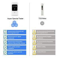 Aquav-3-in-1-Digital-Water-Quality-Analyzer-Lab-Grade-TOC-COD-TDS-Meter-for-Algae-Bacteria-DBP-Virus-or-VOC-Level-Detection-in-Well-Tab-and-Other-Drinking-Water-Source